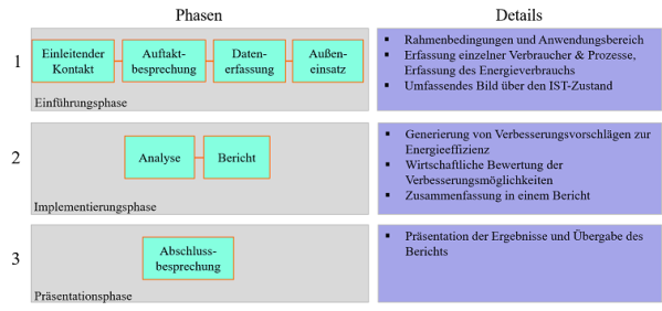 Details zu den einzelnen Phasen des Energieaudits