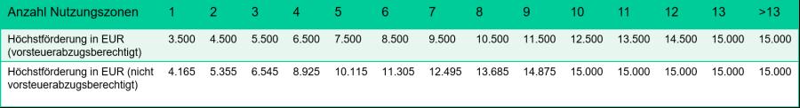 Tabelle der Subvention anhand der Nutzungszonen