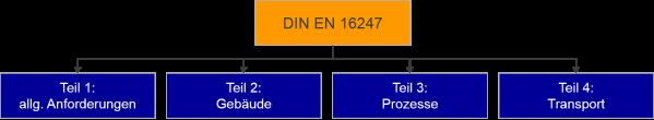 Die vier Bausteine der DIN EN 16247